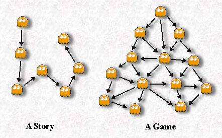 ゲームデザインで最重要な要素とはなにか?